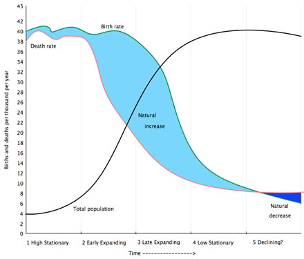 Demographic Transition Model - click to enlarge